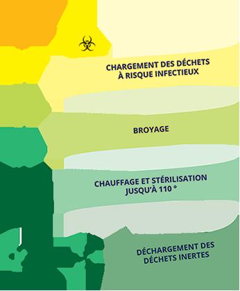 Description du procédé : Transformation en 30 minutes des déchets infectieux en déchets municipaux dans une seule et même cuve